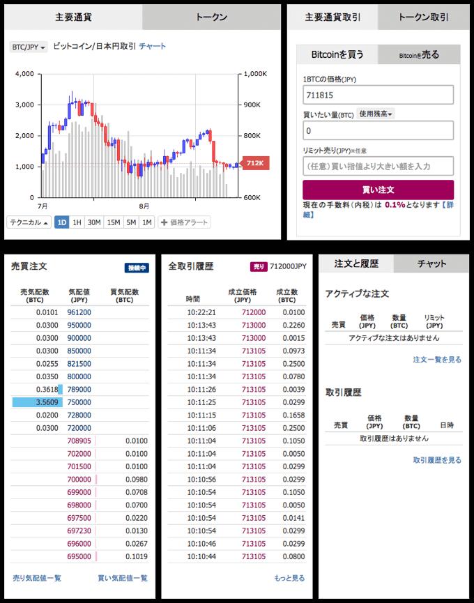 フィスコ仮想通貨取引所の取引画面