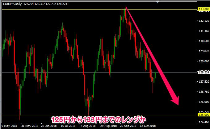 ユーロ円は下落