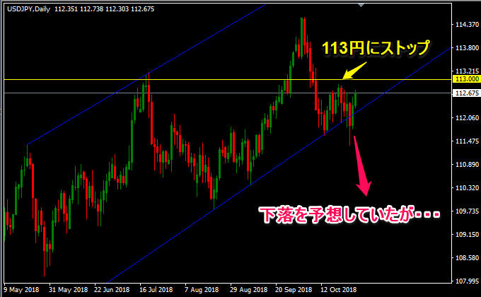 ドル円の日足に注目