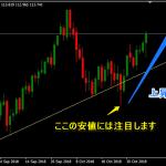 ドル円に集中したい。その他の通貨ペアは様子見します。